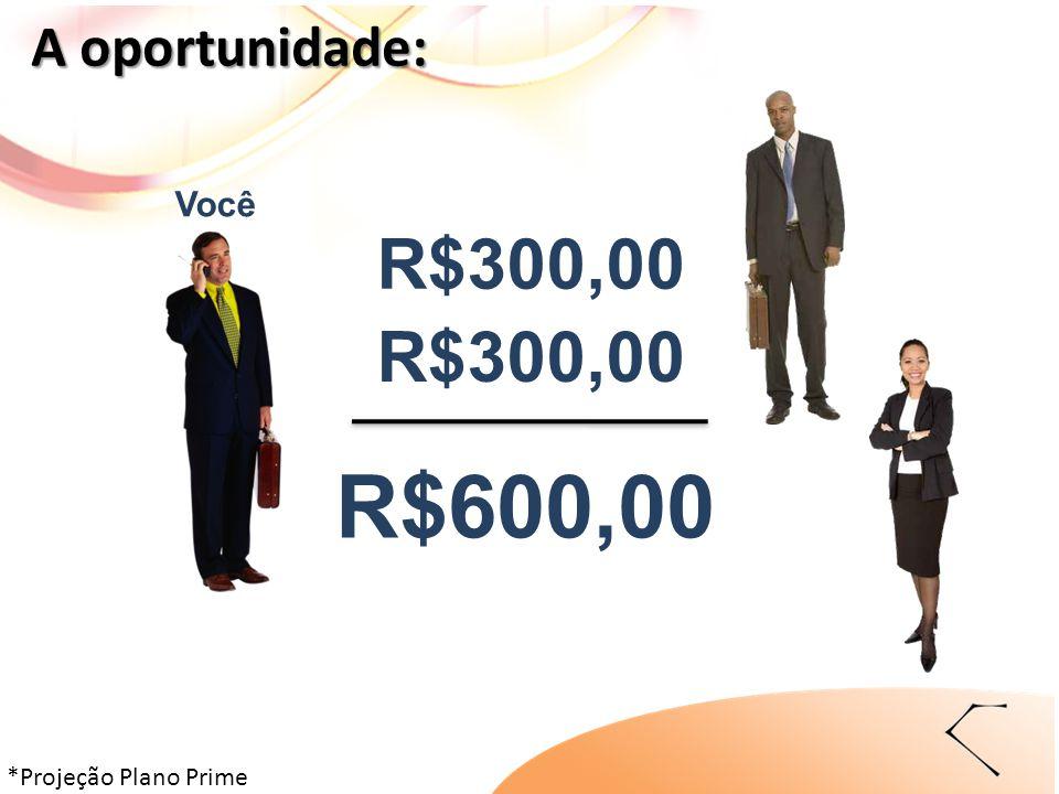 *Projeção Plano Prime A oportunidade: R$300,00 Você R$300,00 R$600,00