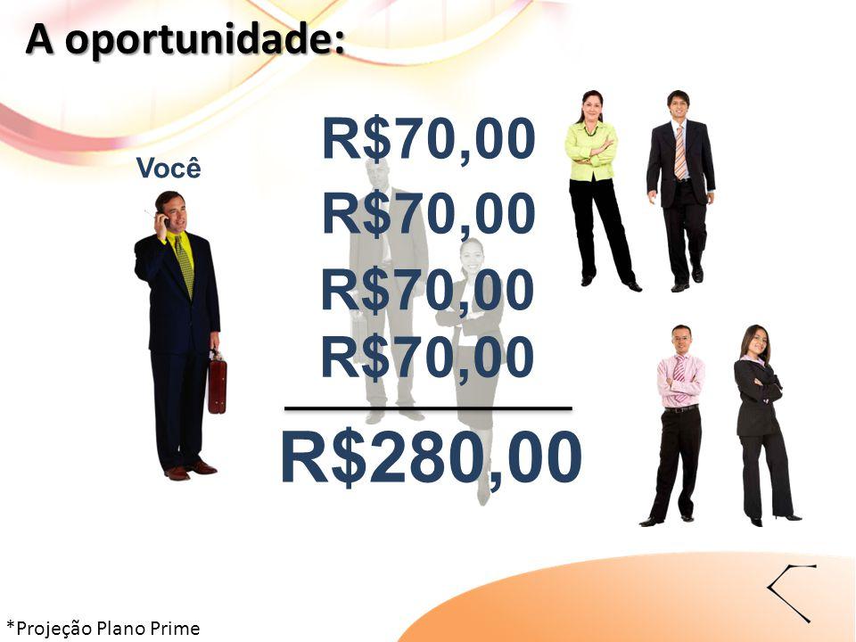 Você R$70,00 R$280,00 R$70,00 A oportunidade: *Projeção Plano Prime