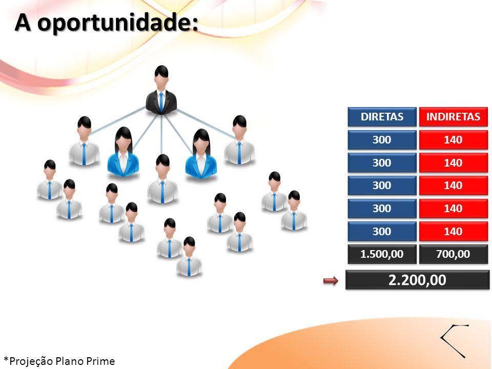 300 140 DIRETAS INDIRETAS 300 140 300 140 1.500,00 700,00 140 300 140 300 2.200,00 A oportunidade: *Projeção Plano Prime