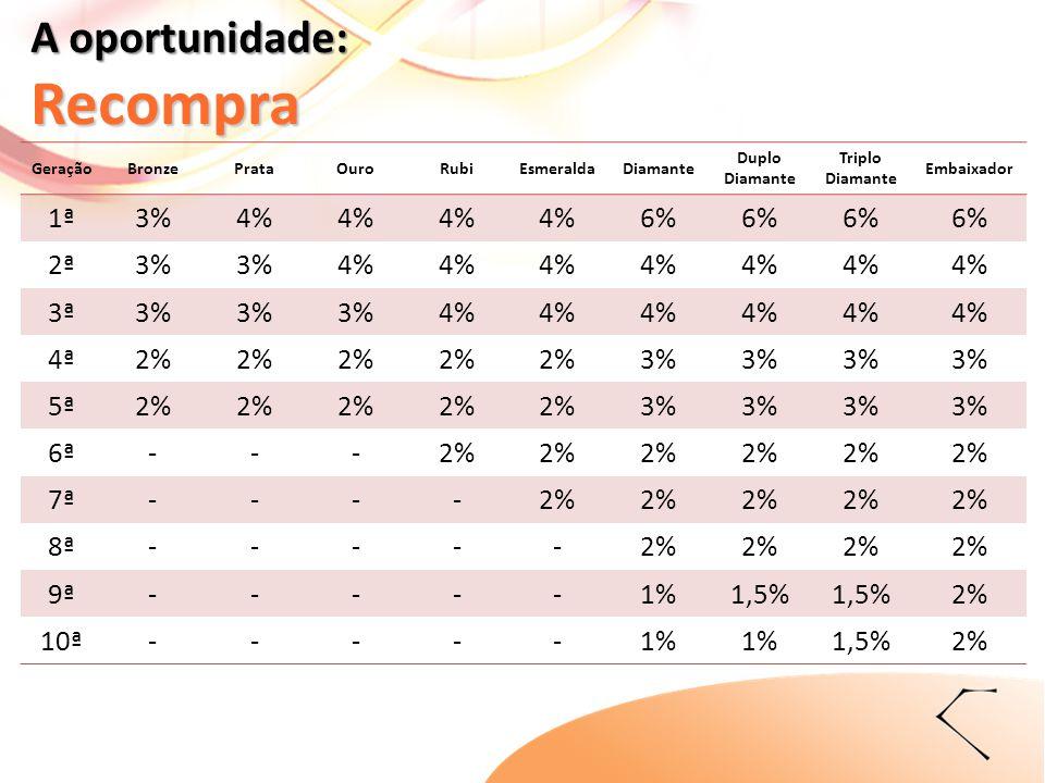 GeraçãoBronzePrataOuroRubiEsmeraldaDiamante Duplo Diamante Triplo Diamante Embaixador 1ª3%4% 6% 2ª3% 4% 3ª3% 4% 4ª2% 3% 5ª2% 3% 6ª---2% 7ª----2% 8ª---