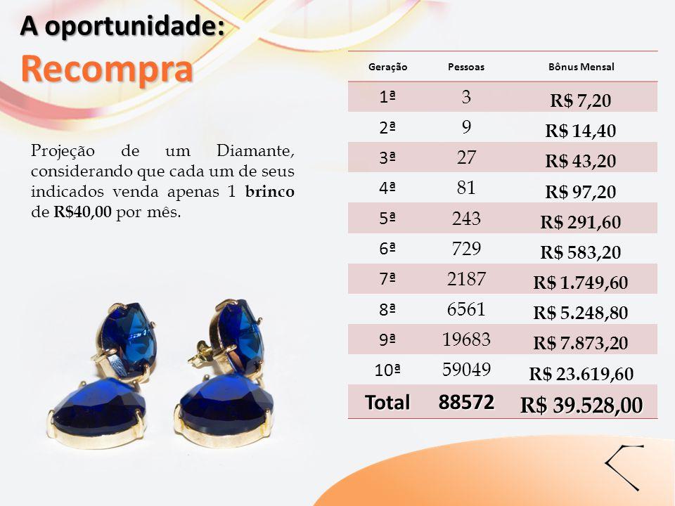 Projeção de um Diamante, considerando que cada um de seus indicados venda apenas 1 brinco de R$40,00 por mês. GeraçãoPessoasBônus Mensal 1ª 3 R$ 7,20