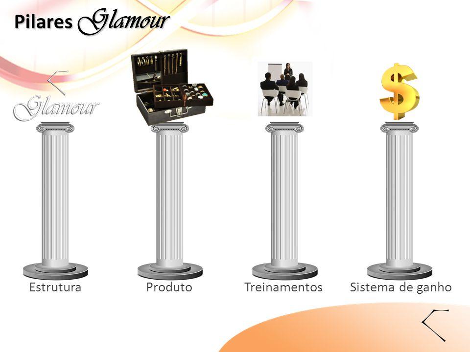 EstruturaProdutoTreinamentosSistema de ganho Pilares Glamour