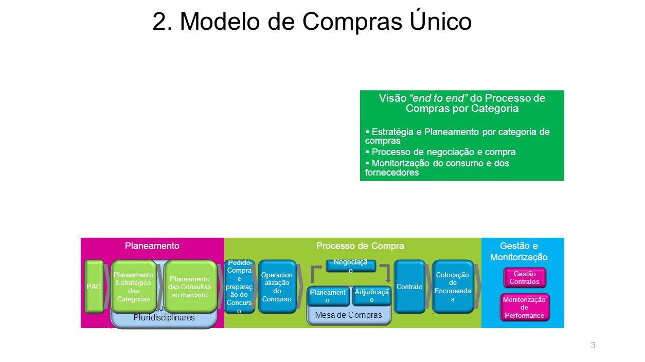 2.Modelo de Compras Único 2.1.
