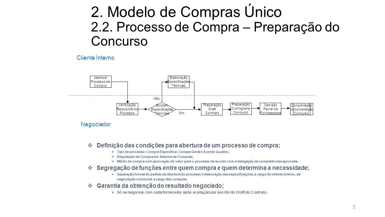 2.Modelo de Compras Único 2.2.
