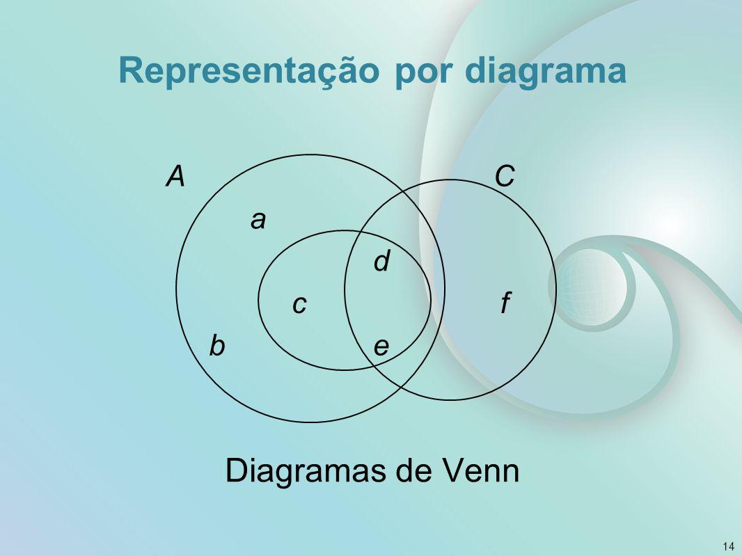 Representação por diagrama Diagramas de Venn 14 AC a d cf be