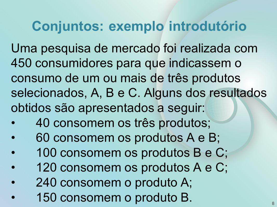 Conjuntos: exemplo introdutório Uma pesquisa de mercado foi realizada com 450 consumidores para que indicassem o consumo de um ou mais de três produtos selecionados, A, B e C.