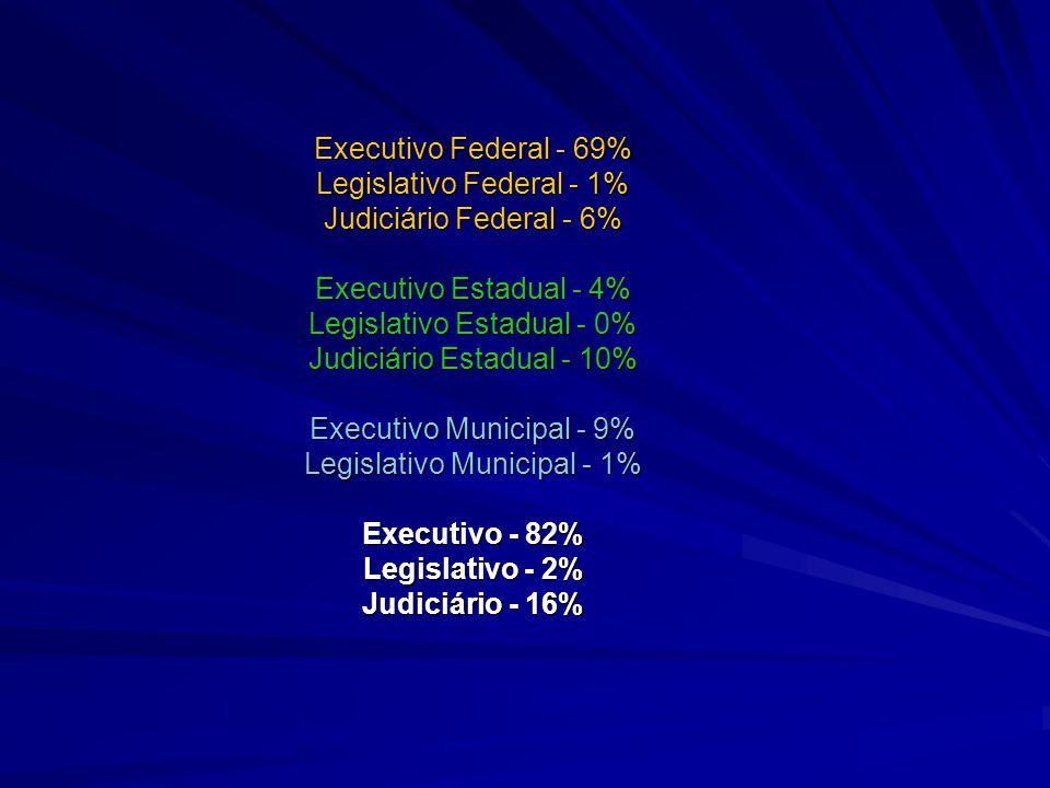 Executivo Federal - 69% Legislativo Federal - 1% Judiciário Federal - 6% Executivo Estadual - 4% Legislativo Estadual - 0% Judiciário Estadual - 10% E