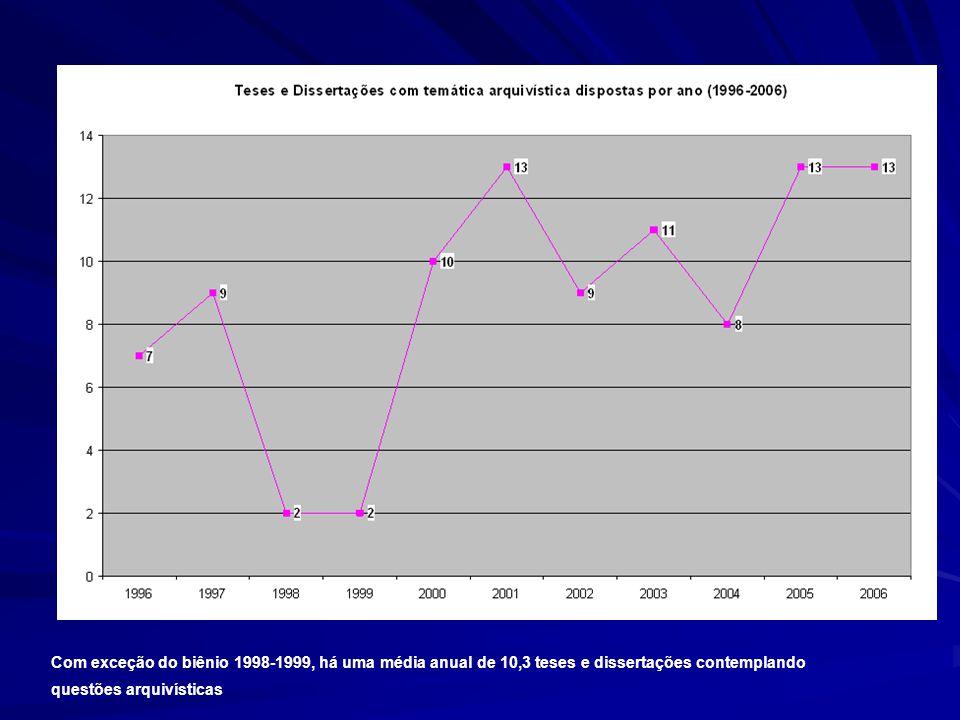 Com exceção do biênio 1998-1999, há uma média anual de 10,3 teses e dissertações contemplando questões arquivísticas