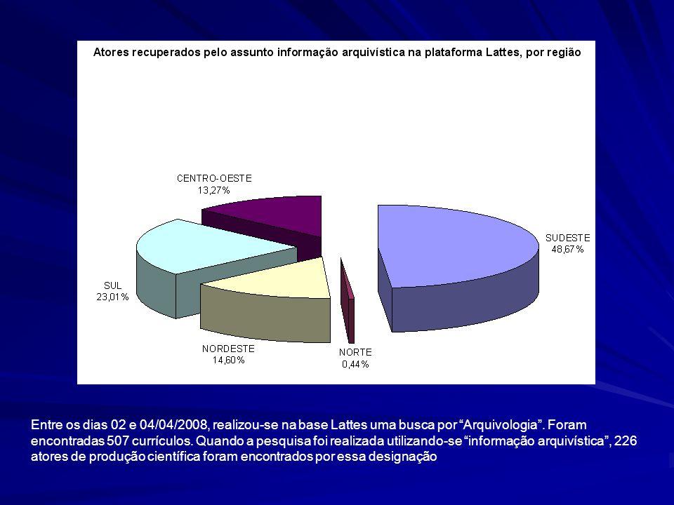 """Entre os dias 02 e 04/04/2008, realizou-se na base Lattes uma busca por """"Arquivologia"""". Foram encontradas 507 currículos. Quando a pesquisa foi realiz"""