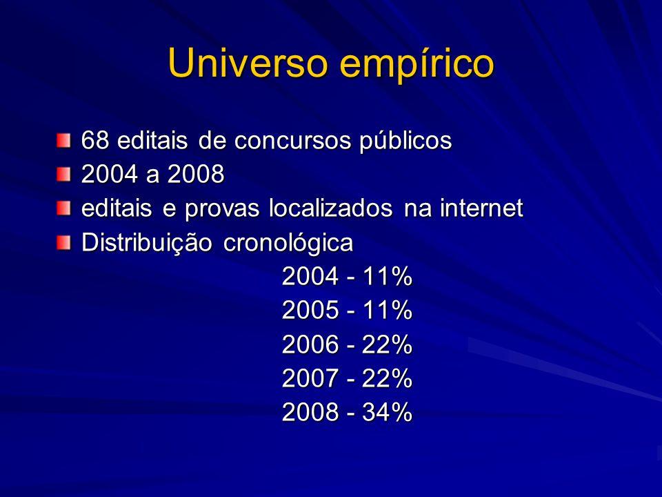 Universo empírico 68 editais de concursos públicos 2004 a 2008 editais e provas localizados na internet Distribuição cronológica 2004 - 11% 2005 - 11%