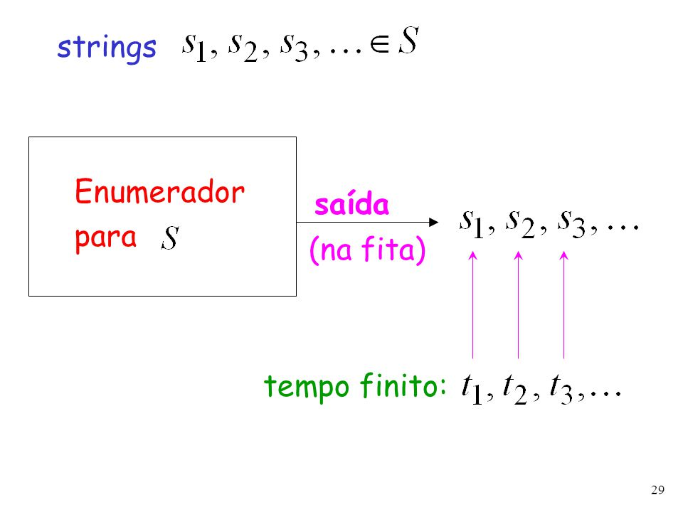 29 Enumerador para tempo finito: strings saída (na fita)