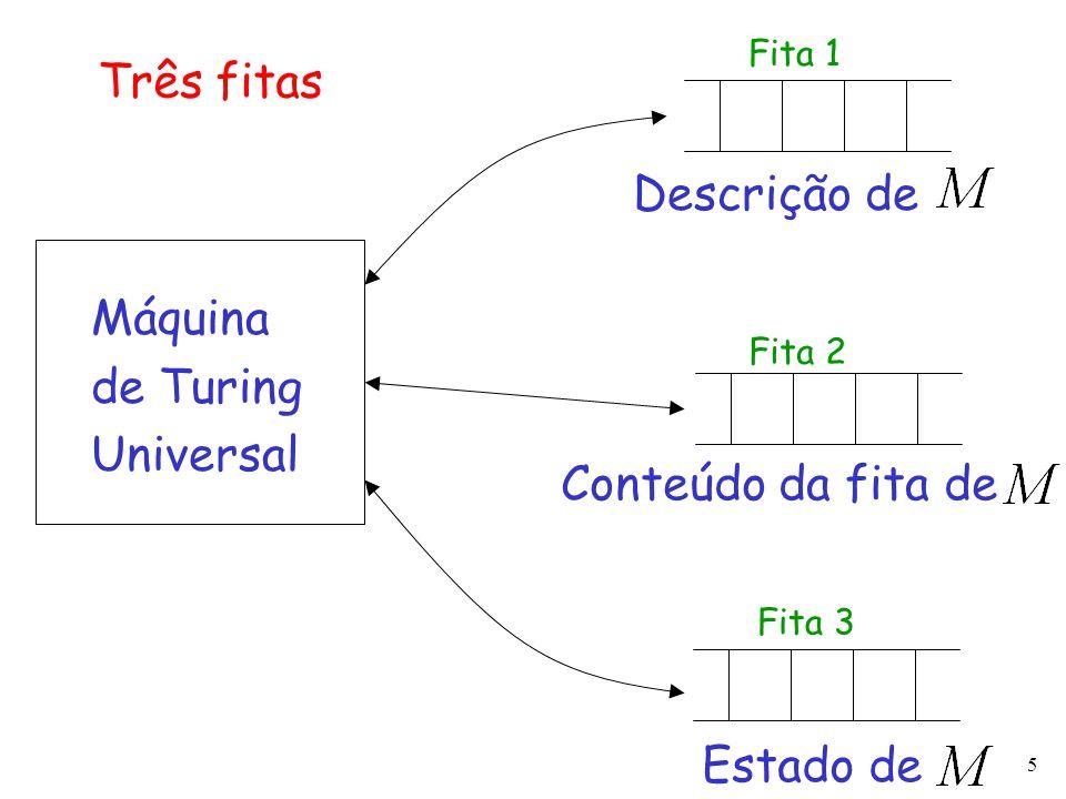 5 Máquina de Turing Universal Descrição de Conteúdo da fita de Estado de Três fitas Fita 2 Fita 3 Fita 1