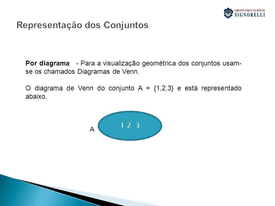 Representação dos Conjuntos Por diagrama - Para a visualização geométrica dos conjuntos usam- se os chamados Diagramas de Venn. O diagrama de Venn do