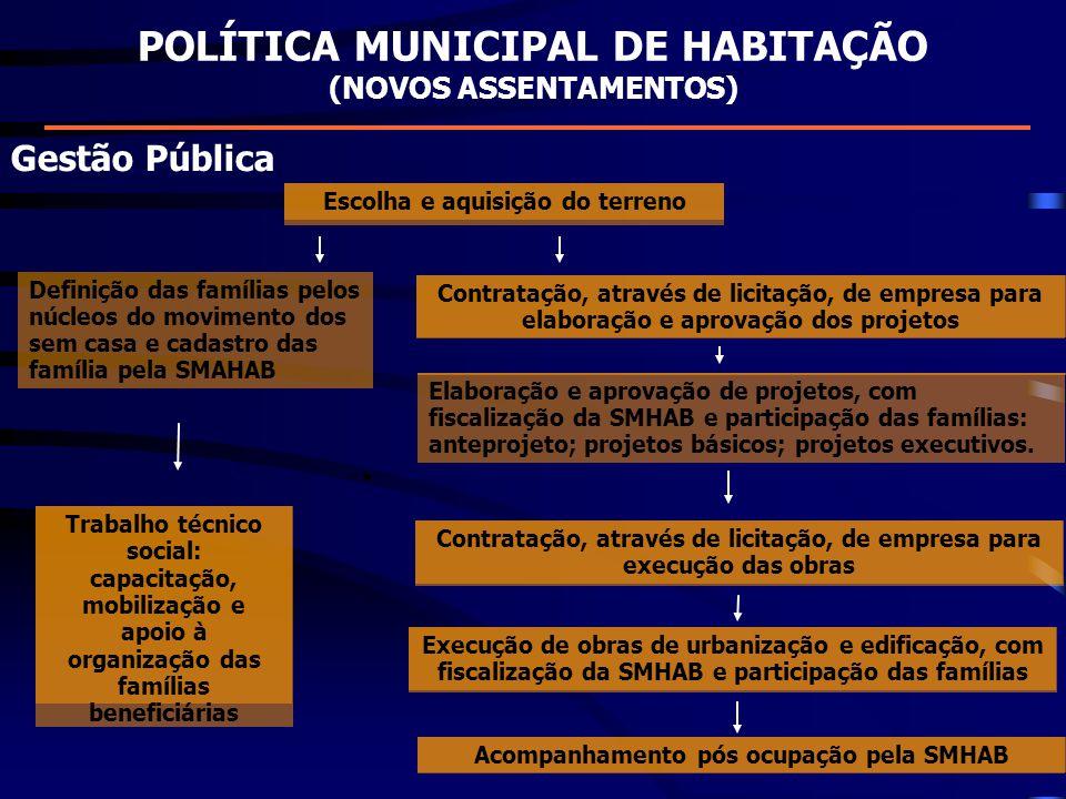 POLÍTICA MUNICIPAL DE HABITAÇÃO (NOVOS ASSENTAMENTOS) Gestão Pública Escolha e aquisição do terreno Contratação, através de licitação, de empresa para