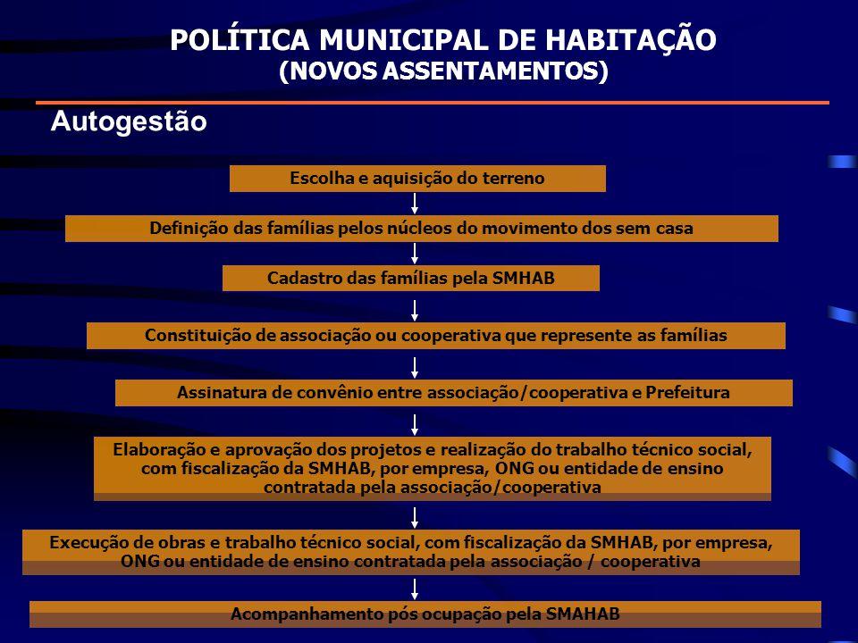 Autogestão POLÍTICA MUNICIPAL DE HABITAÇÃO (NOVOS ASSENTAMENTOS) Escolha e aquisição do terreno Cadastro das famílias pela SMHAB Elaboração e aprovaçã