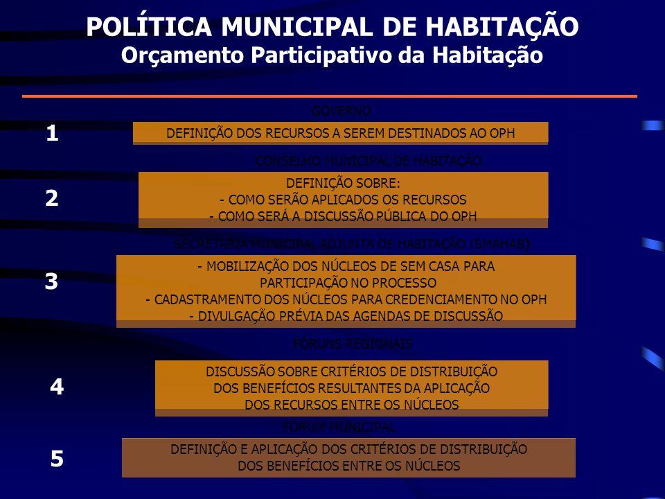 POLÍTICA MUNICIPAL DE HABITAÇÃO Orçamento Participativo da Habitação DEFINIÇÃO DOS RECURSOS A SEREM DESTINADOS AO OPH DEFINIÇÃO SOBRE: - COMO SERÃO AP