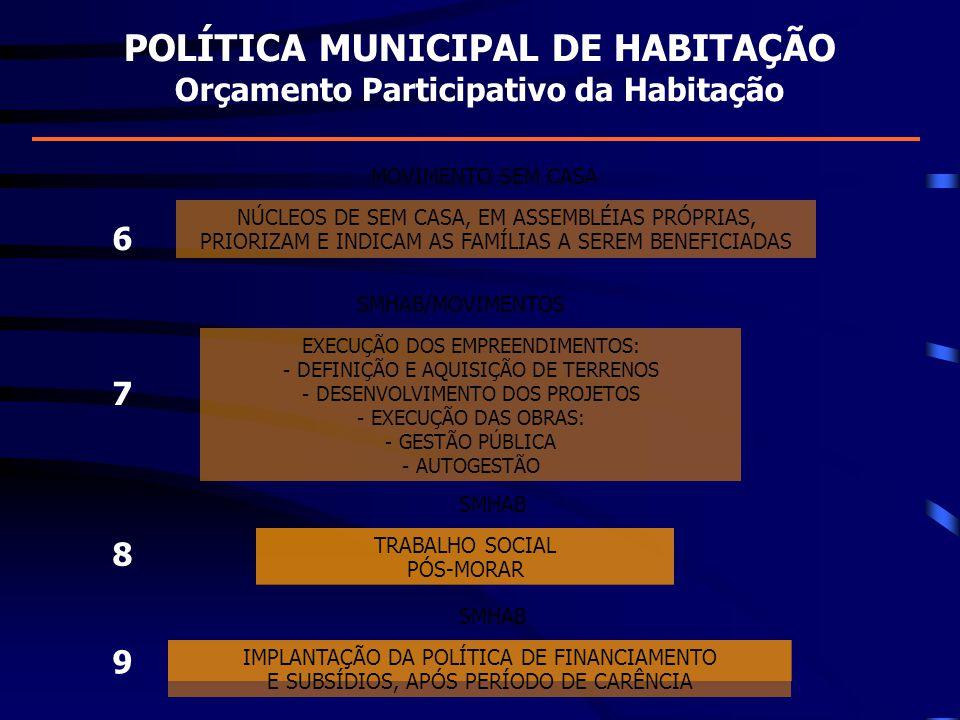 POLÍTICA MUNICIPAL DE HABITAÇÃO Orçamento Participativo da Habitação EXECUÇÃO DOS EMPREENDIMENTOS: - DEFINIÇÃO E AQUISIÇÃO DE TERRENOS - DESENVOLVIMEN