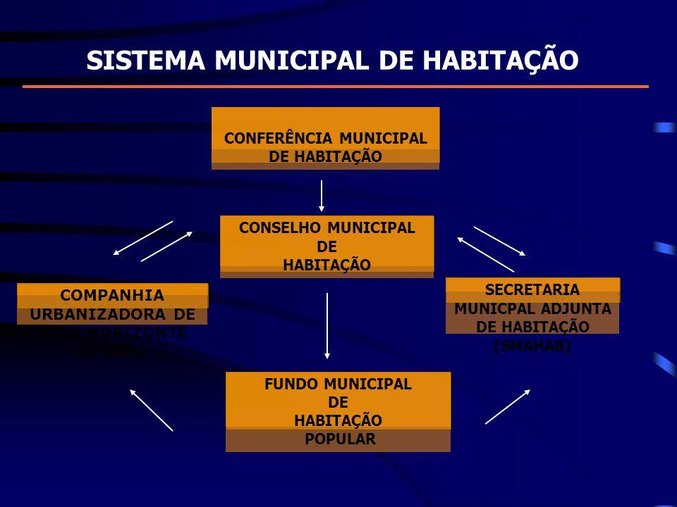 SISTEMA MUNICIPAL DE HABITAÇÃO CONSELHO MUNICIPAL DE HABITAÇÃO FUNDO MUNICIPAL DE HABITAÇÃO POPULAR COMPANHIA URBANIZADORA DE BELO HORIZONTE (URBEL) S