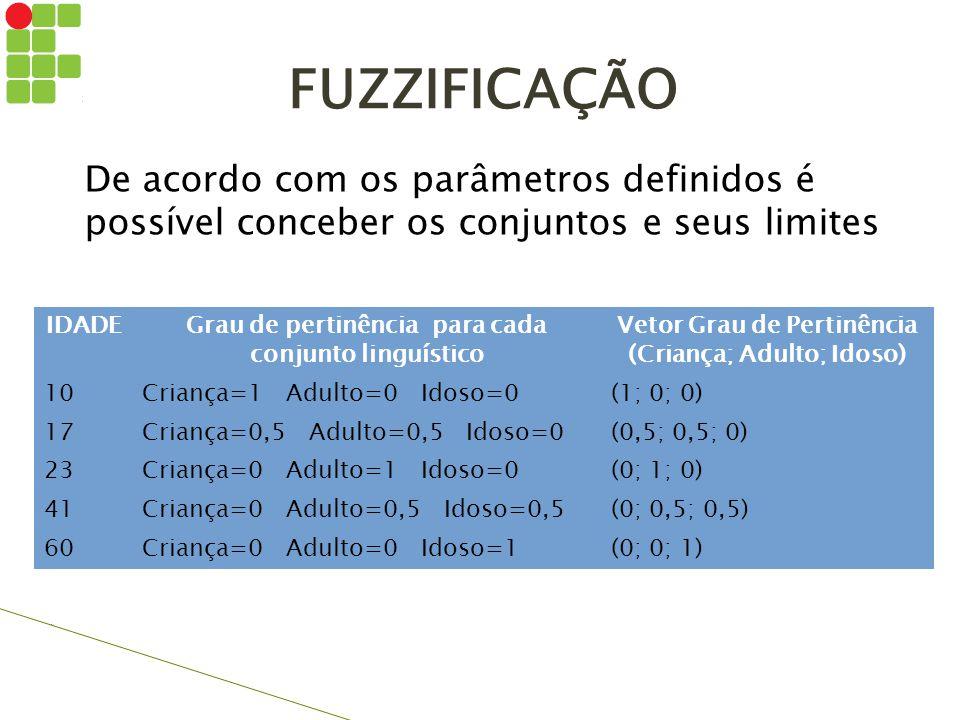 IDADEGrau de pertinência para cada conjunto linguístico Vetor Grau de Pertinência (Criança; Adulto; Idoso) 10Criança=1 Adulto=0 Idoso=0(1; 0; 0) 17Cri