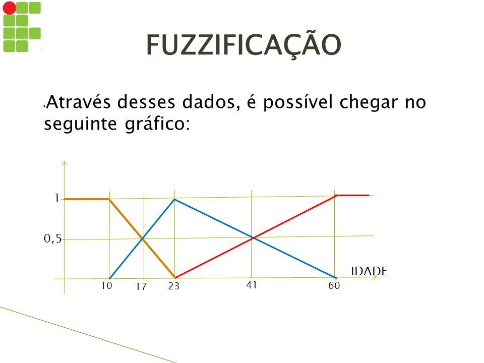10 17 23 41 60 IDADE 1 0,5 FUZZIFICAÇÃO  Através desses dados, é possível chegar no seguinte gráfico: