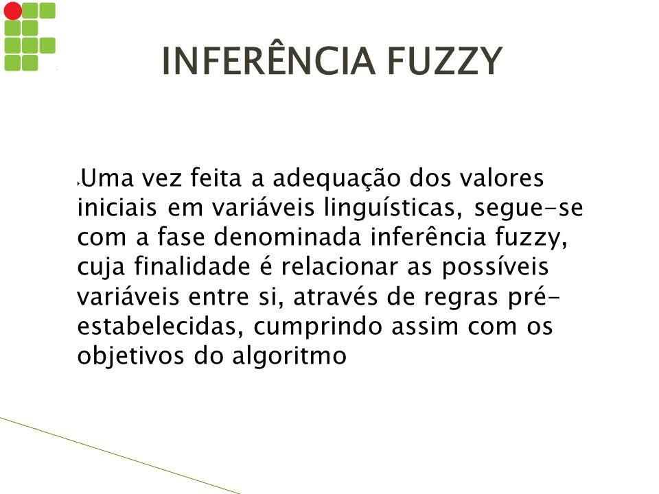 INFERÊNCIA FUZZY  Uma vez feita a adequação dos valores iniciais em variáveis linguísticas, segue-se com a fase denominada inferência fuzzy, cuja fin