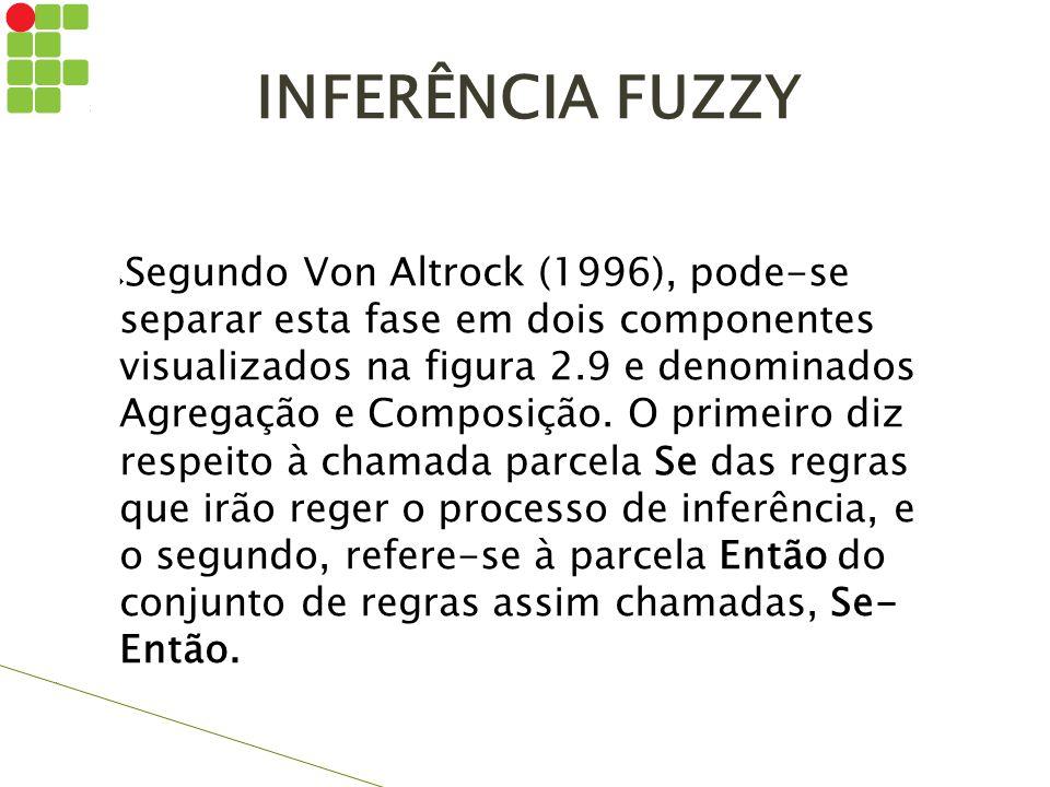 INFERÊNCIA FUZZY  Segundo Von Altrock (1996), pode-se separar esta fase em dois componentes visualizados na figura 2.9 e denominados Agregação e Comp