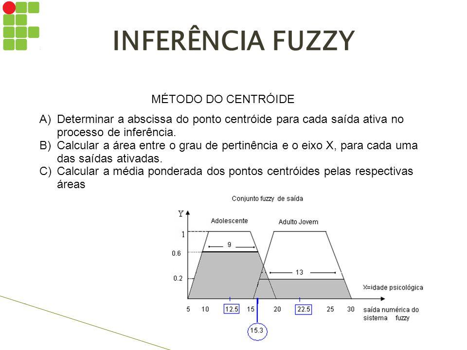 INFERÊNCIA FUZZY MÉTODO DO CENTRÓIDE A)Determinar a abscissa do ponto centróide para cada saída ativa no processo de inferência. B)Calcular a área ent