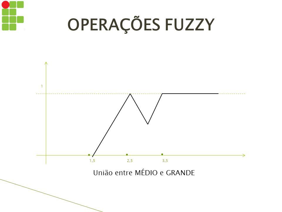 OPERAÇÕES FUZZY 1 1,52,53,5 União entre MÉDIO e GRANDE