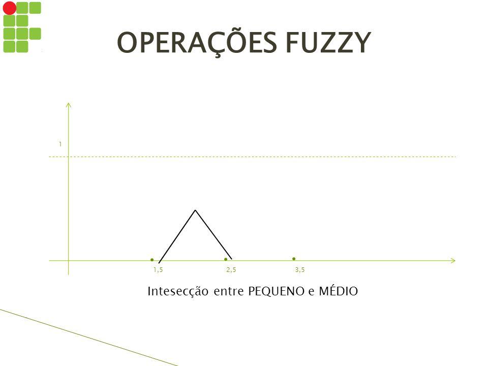 OPERAÇÕES FUZZY 1 1,52,53,5 Intesecção entre PEQUENO e MÉDIO