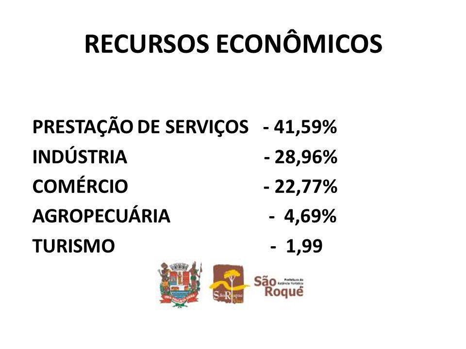 RECURSOS ECONÔMICOS PRESTAÇÃO DE SERVIÇOS - 41,59% INDÚSTRIA - 28,96% COMÉRCIO - 22,77% AGROPECUÁRIA - 4,69% TURISMO - 1,99