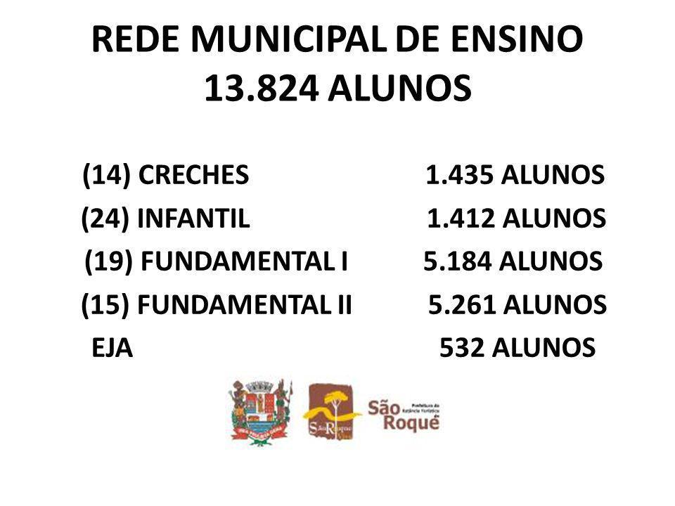 REDE MUNICIPAL DE ENSINO 13.824 ALUNOS (14) CRECHES 1.435 ALUNOS (24) INFANTIL 1.412 ALUNOS (19) FUNDAMENTAL I 5.184 ALUNOS (15) FUNDAMENTAL II 5.261 ALUNOS EJA 532 ALUNOS