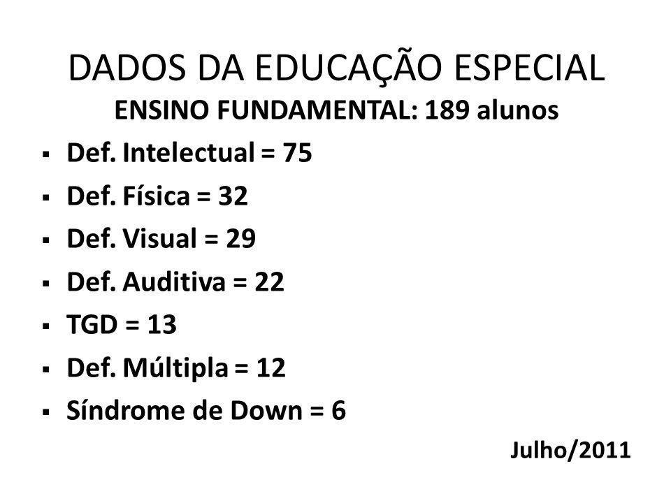 DADOS DA EDUCAÇÃO ESPECIAL ENSINO FUNDAMENTAL: 189 alunos  Def.