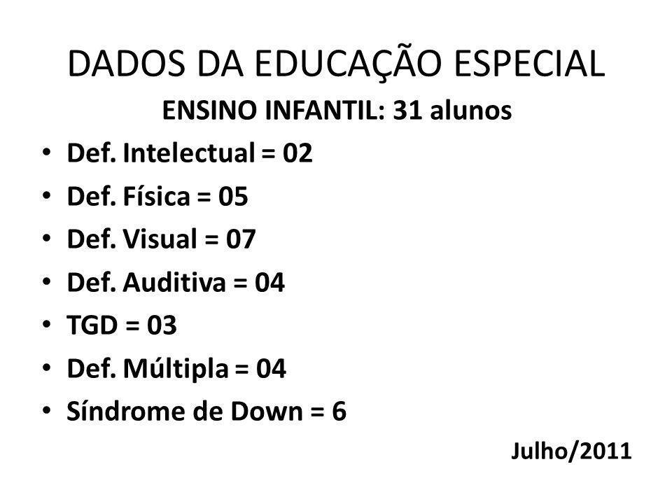 DADOS DA EDUCAÇÃO ESPECIAL ENSINO INFANTIL: 31 alunos Def.