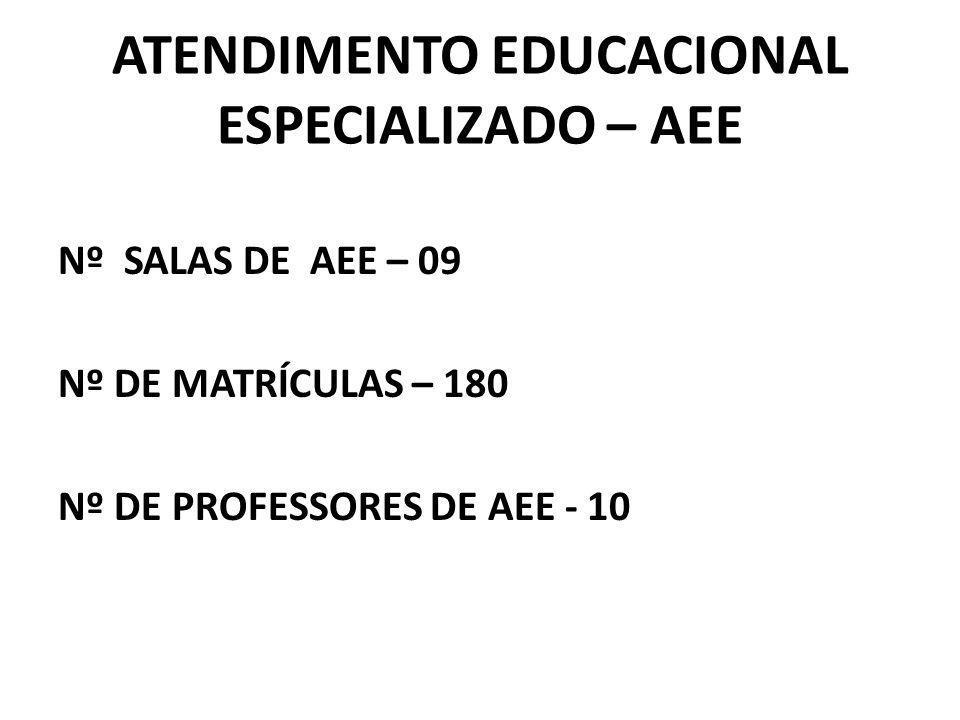 ATENDIMENTO EDUCACIONAL ESPECIALIZADO – AEE Nº SALAS DE AEE – 09 Nº DE MATRÍCULAS – 180 Nº DE PROFESSORES DE AEE - 10