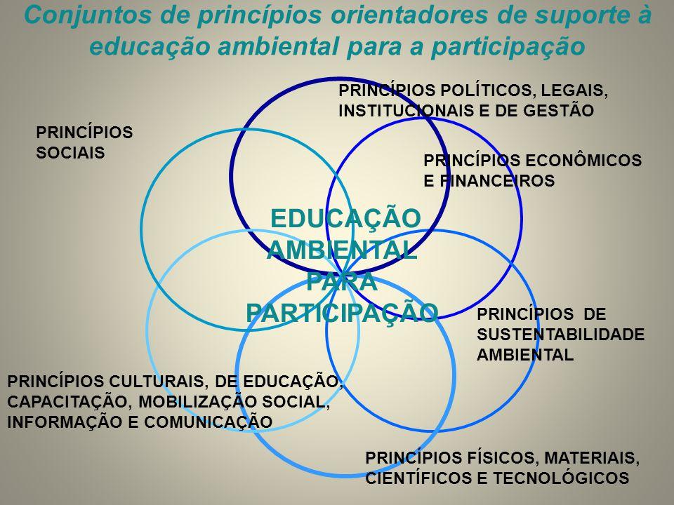 PRINCÍPIOS POLÍTICOS, LEGAIS, INSTITUCIONAIS E DE GESTÃO PRINCÍPIOS SOCIAIS PRINCÍPIOS ECONÔMICOS E FINANCEIROS PRINCÍPIOS CULTURAIS, DE EDUCAÇÃO, CAP