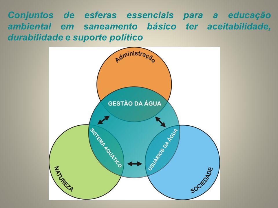 Conjuntos de esferas essenciais para a educação ambiental em saneamento básico ter aceitabilidade, durabilidade e suporte político