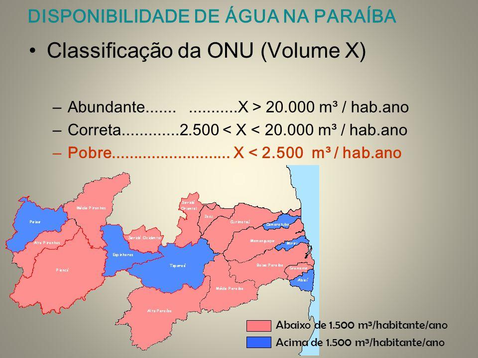 DISPONIBILIDADE DE ÁGUA NA PARAÍBA Classificação da ONU (Volume X) –Abundante..................X > 20.000 m³ / hab.ano –Correta.............2.500 < X