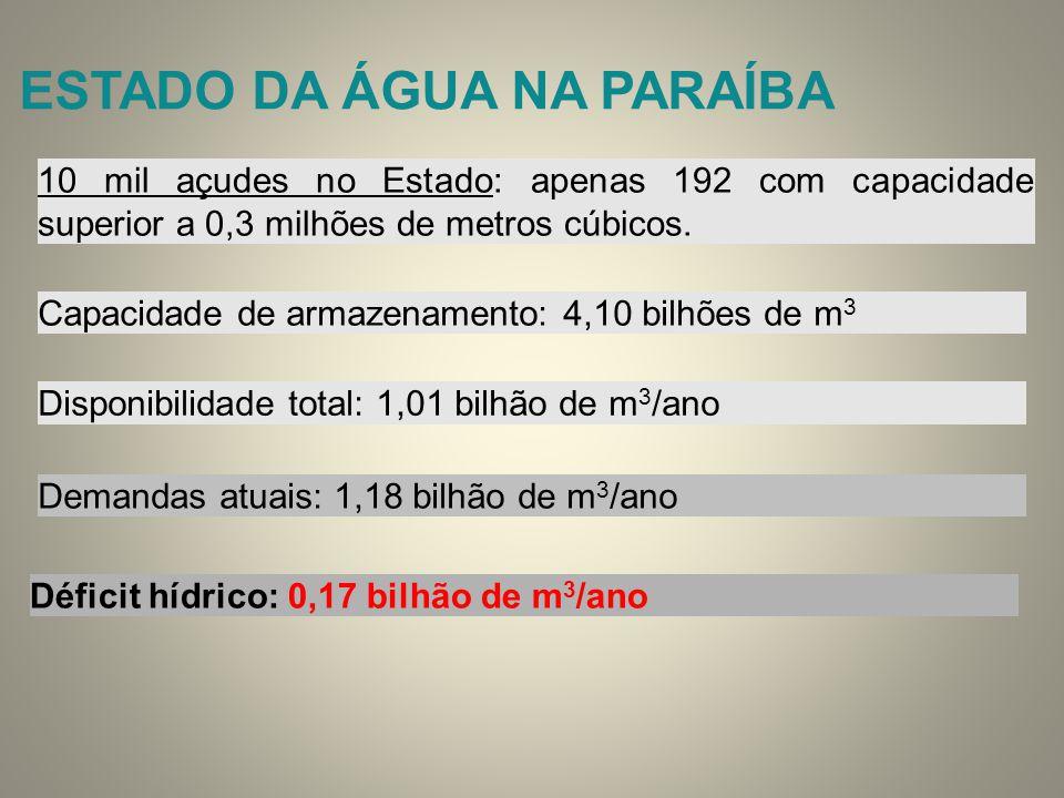 ESTADO DA ÁGUA NA PARAÍBA 10 mil açudes no Estado: apenas 192 com capacidade superior a 0,3 milhões de metros cúbicos. Capacidade de armazenamento: 4,