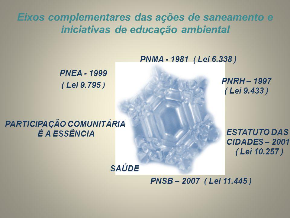 ESTATUTO DAS CIDADES – 2001 ( Lei 10.257 ) PNMA - 1981 ( Lei 6.338 ) PNRH – 1997 ( Lei 9.433 ) PNSB – 2007 ( Lei 11.445 ) SAÚDE PNEA - 1999 PARTICIPAÇ