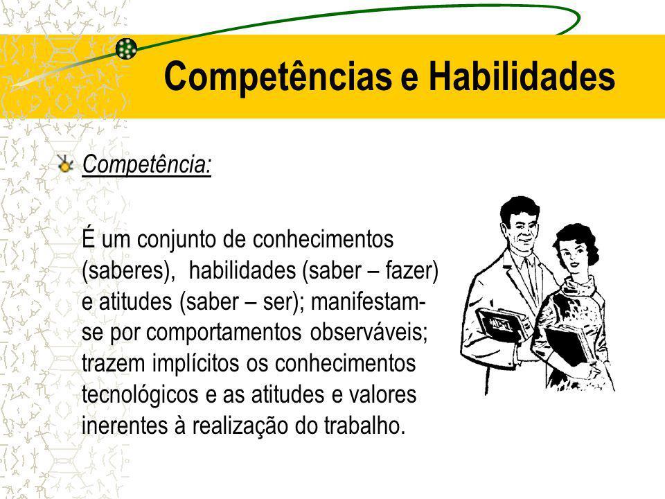 Competências e Habilidades Competência: É um conjunto de conhecimentos (saberes), habilidades (saber – fazer) e atitudes (saber – ser); manifestam- se