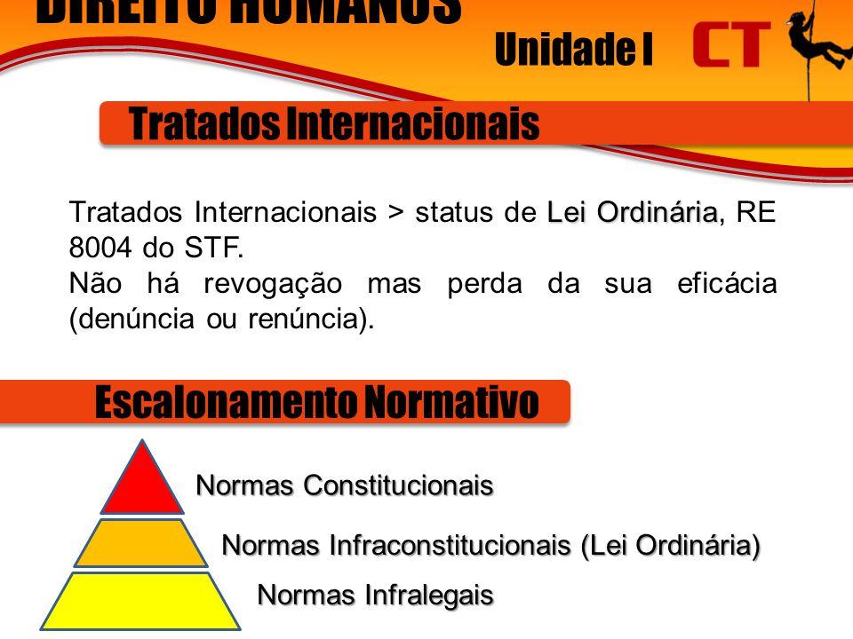 DIREITO HUMANOS Unidade I Tratados Internacionais Normas Constitucionais Normas Infraconstitucionais (Lei Ordinária) Normas Infralegais Escalonamento Normativo Lei Ordinária Tratados Internacionais > status de Lei Ordinária, RE 8004 do STF.