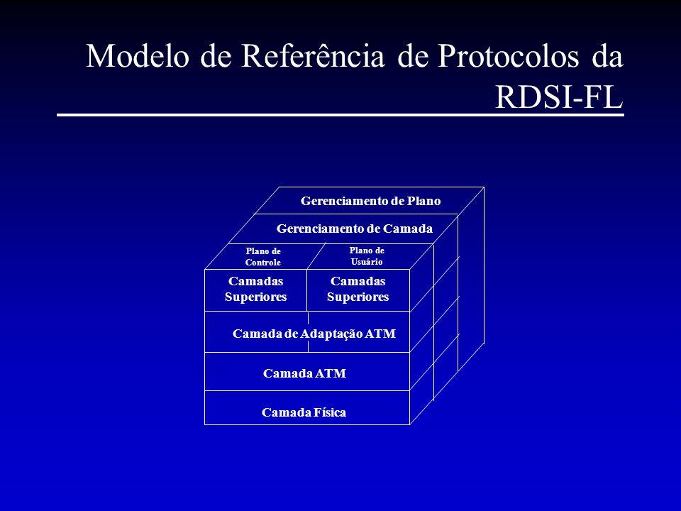 Modelo de Referência de Protocolos da RDSI-FL Camada Física Camada ATM Camada de Adaptação ATM Camadas Superiores Plano de Controle Plano de Usuário G