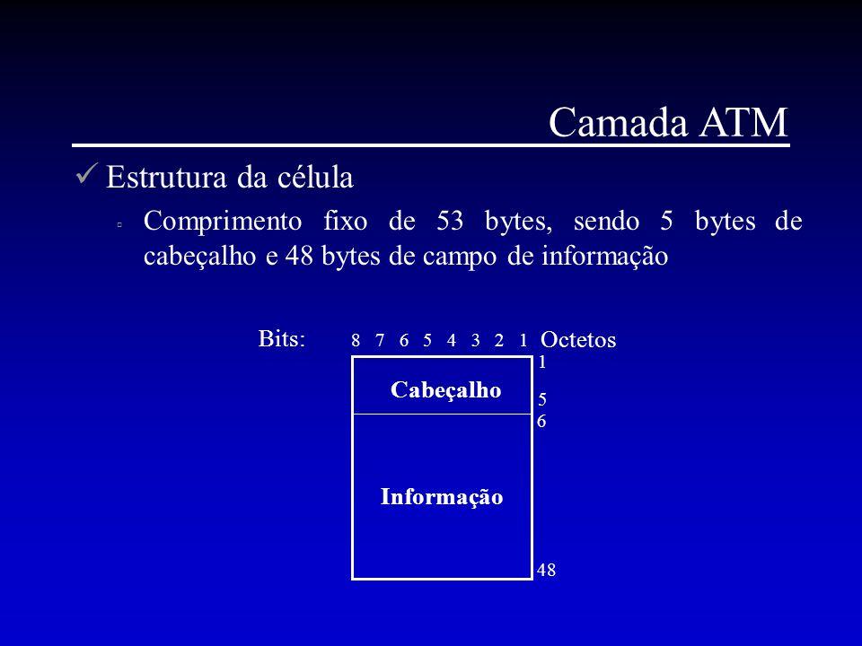 Camada ATM Estrutura da célula  Comprimento fixo de 53 bytes, sendo 5 bytes de cabeçalho e 48 bytes de campo de informação Cabeçalho Informação Bits:
