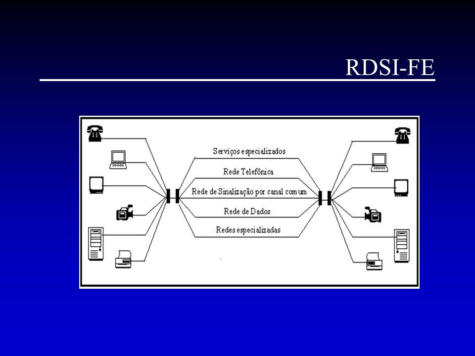 Modelo de Referência de Protocolos da RDSI-FL Camada Física Camada ATM Camada de Adaptação ATM Camadas Superiores Plano de Controle Plano de Usuário Gerenciamento de Camada Gerenciamento de Plano