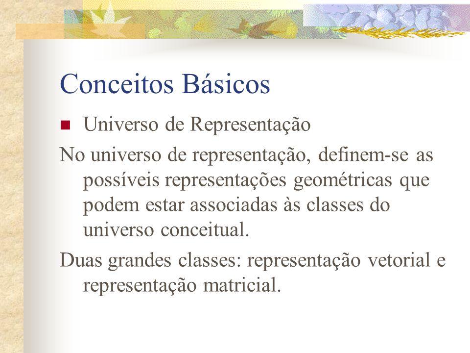 Conceitos Básicos Universo de Representação No universo de representação, definem-se as possíveis representações geométricas que podem estar associada