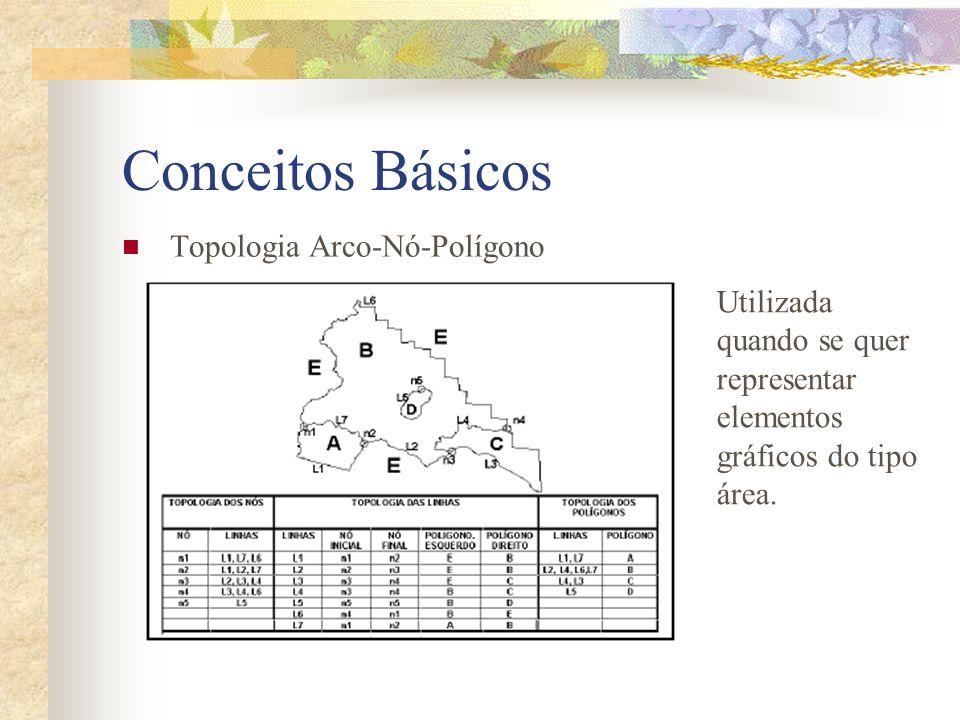 Topologia Arco-Nó-Polígono Utilizada quando se quer representar elementos gráficos do tipo área.