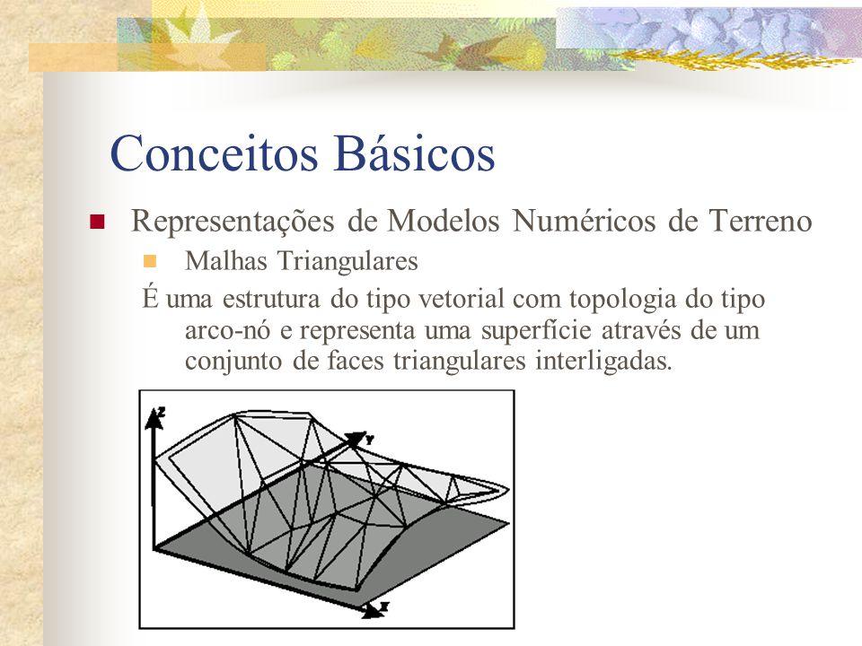 Conceitos Básicos Representações de Modelos Numéricos de Terreno Malhas Triangulares É uma estrutura do tipo vetorial com topologia do tipo arco-nó e