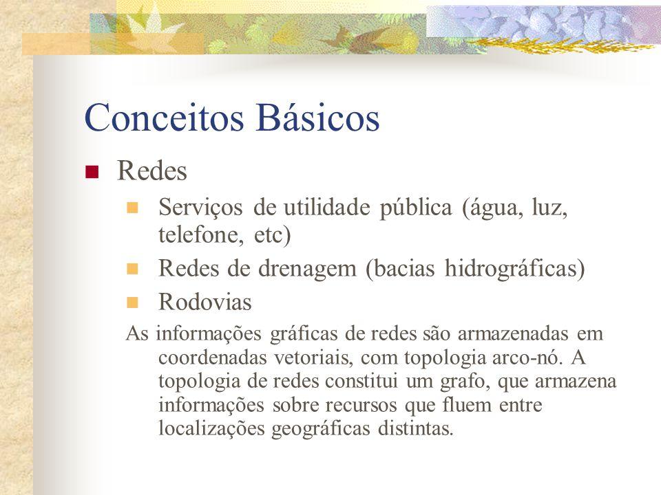 Conceitos Básicos Redes Serviços de utilidade pública (água, luz, telefone, etc) Redes de drenagem (bacias hidrográficas) Rodovias As informações gráf