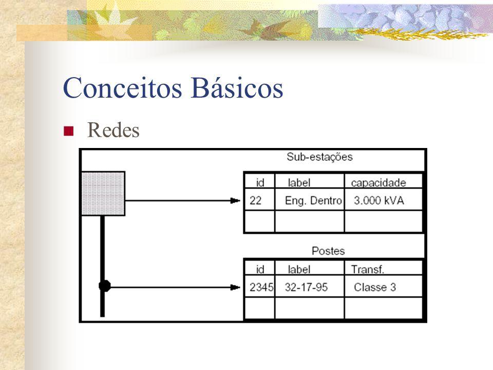 Conceitos Básicos Representações de Modelos Numéricos de Terreno Grade Regular É uma representação matricial aonde cada elemento da matriz está associado a um valor numérico.