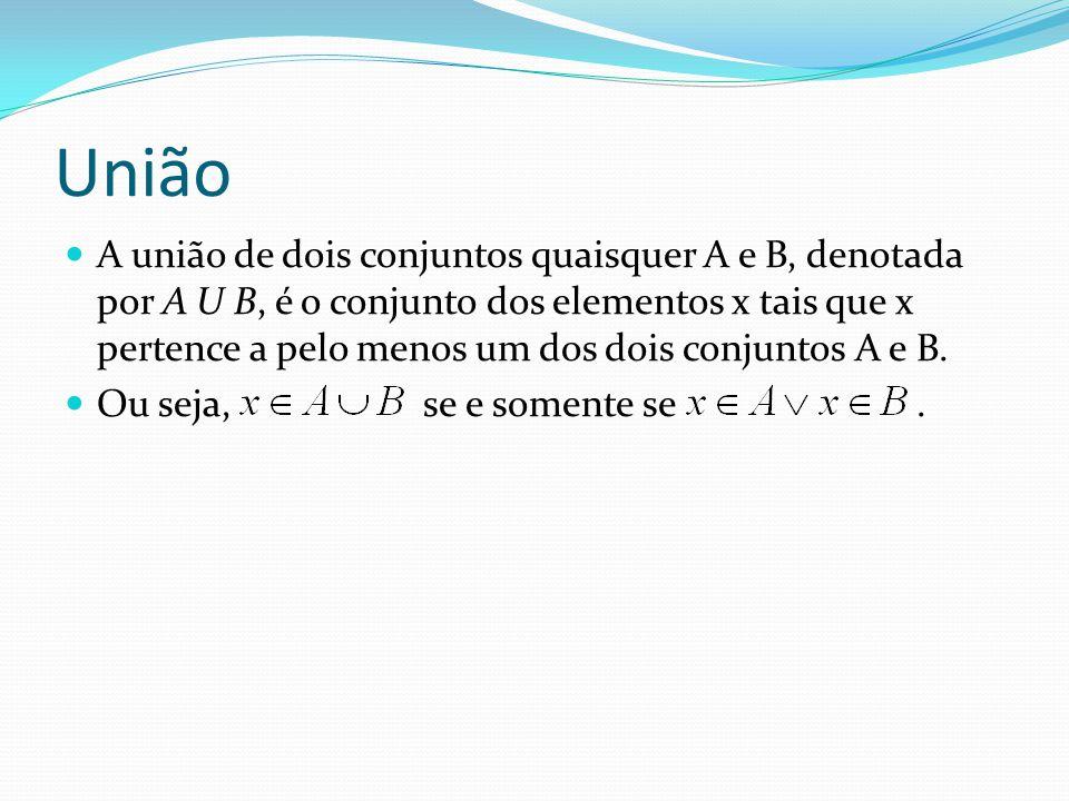 União A união de dois conjuntos quaisquer A e B, denotada por A U B, é o conjunto dos elementos x tais que x pertence a pelo menos um dos dois conjunt